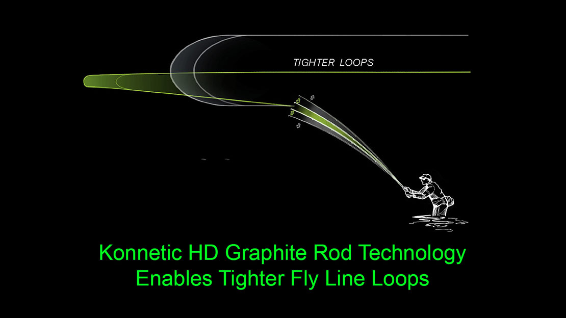 An illustration of how Sage X rods enable tighter fly line loops.