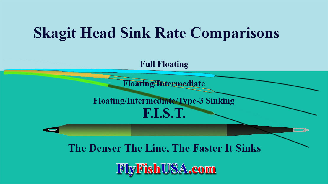 Airflo Skagit Compact F.I.S.T. Shooting Head